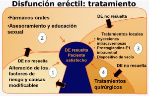 Tratamiento Disfuncion erectil